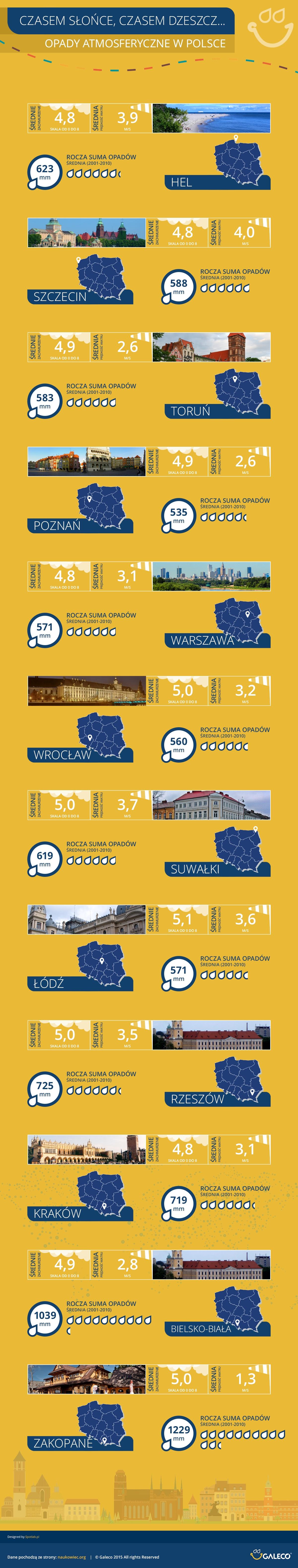 Infografika - Opady deszczu w Polsce