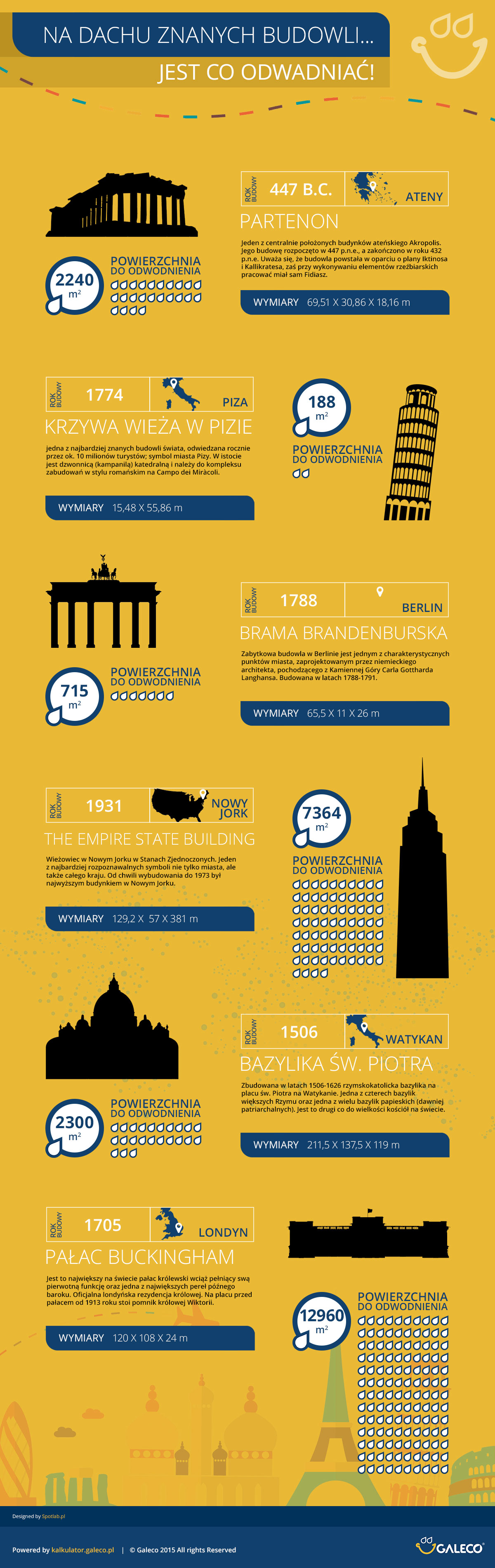 Galeco<br />- Infografika: Znane budowle - jest co odwadniać!